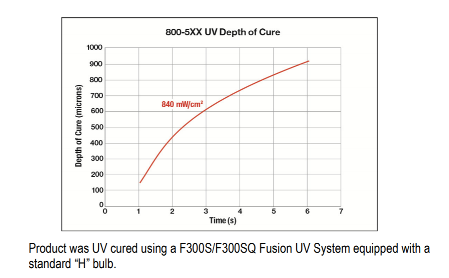 UV/Dual Cure Silicone Conformal Coating UV Depth Of Cure Chart